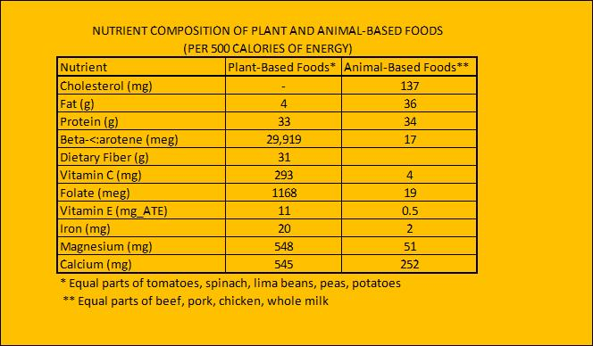 table plant vs animal